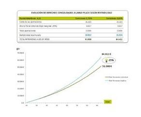 Plan de pensiones promovido por BANKIA y ASALMA